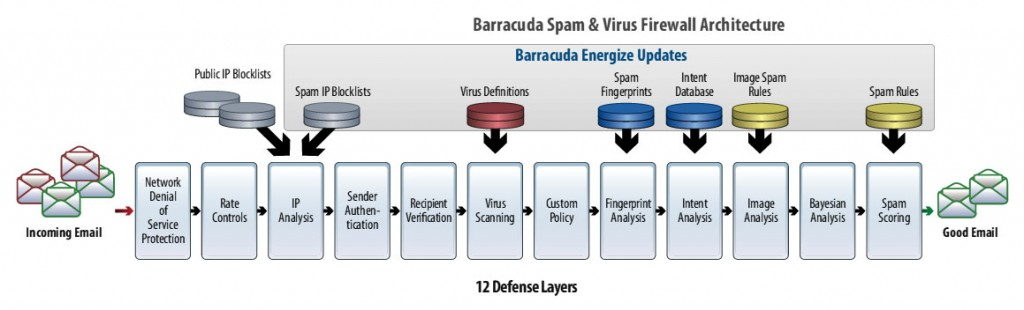 barracuda_defense_layers